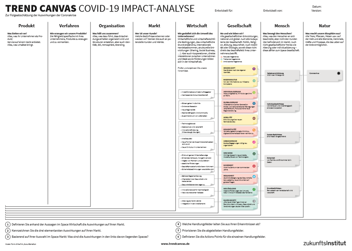 Trend Canvas Covid 19 Analyse